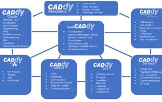 Die CADdy Geomatics Produktphilosopie
