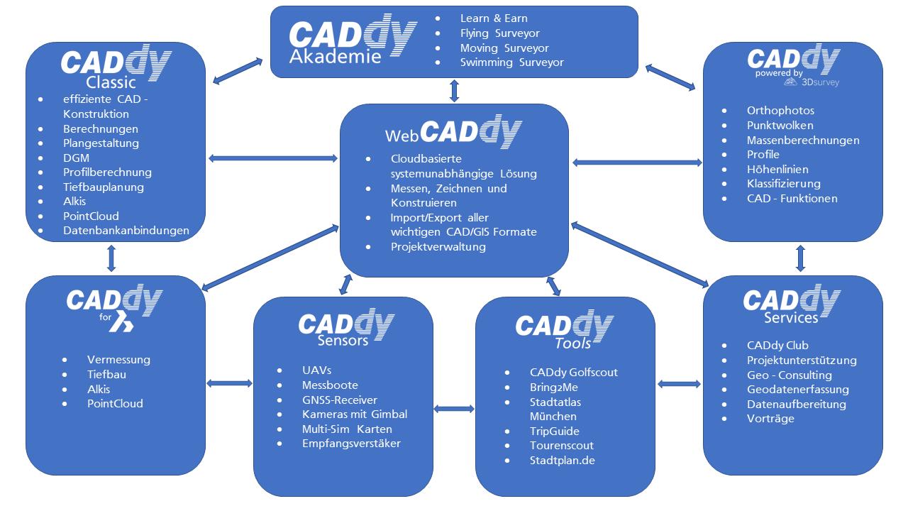 CADdy Produkte